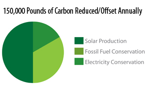 150,000 pounds of carbon reduced/offset annually