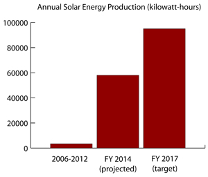 Annual solar energy production at the Wells Reserve, in kilowatt-hours