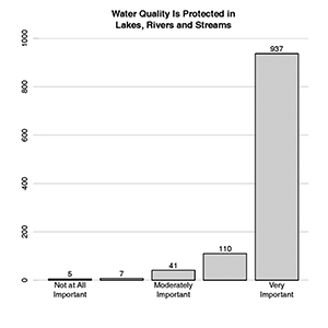 Graph: Protecting water quality earned universal support from respondents in a survey of nearly 3,500 households in Wells, Kennebunk, and Sanford done by Clark University last fall.
