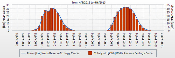 Graph showing 2 days of solar power generation